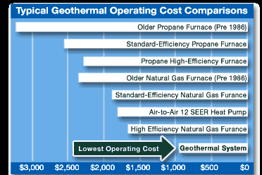 Click here  to find out more about Geothermal Heating and Cooling.