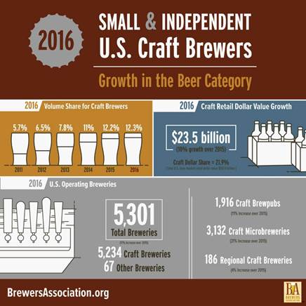 image courtesy the Brewers Association
