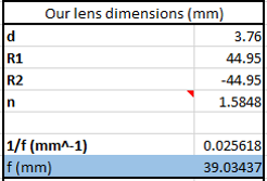 Parameters used to calculate the focal length needed for the design