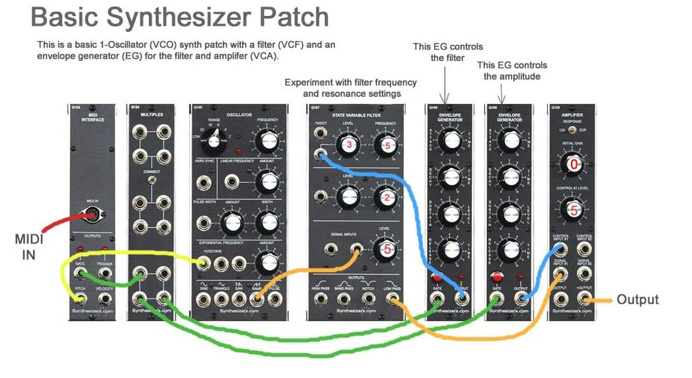 From www.synthesizers.com