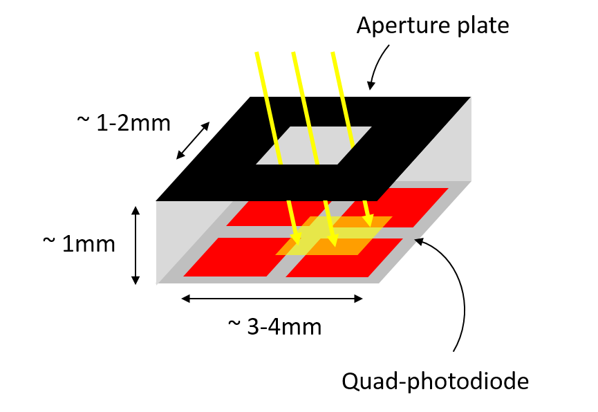 Angular orientation sensor