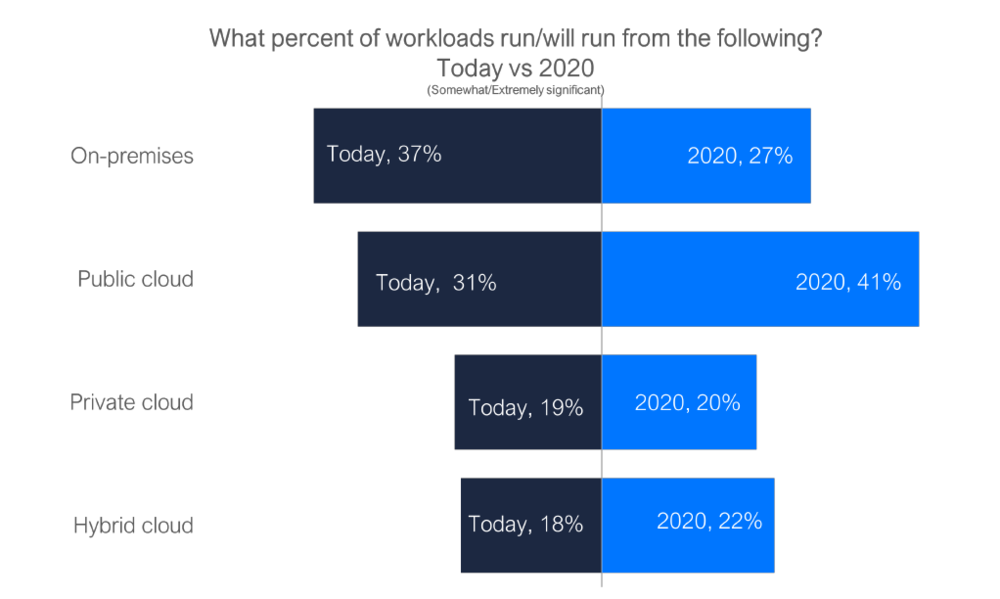 Cloud workload projection by 2020