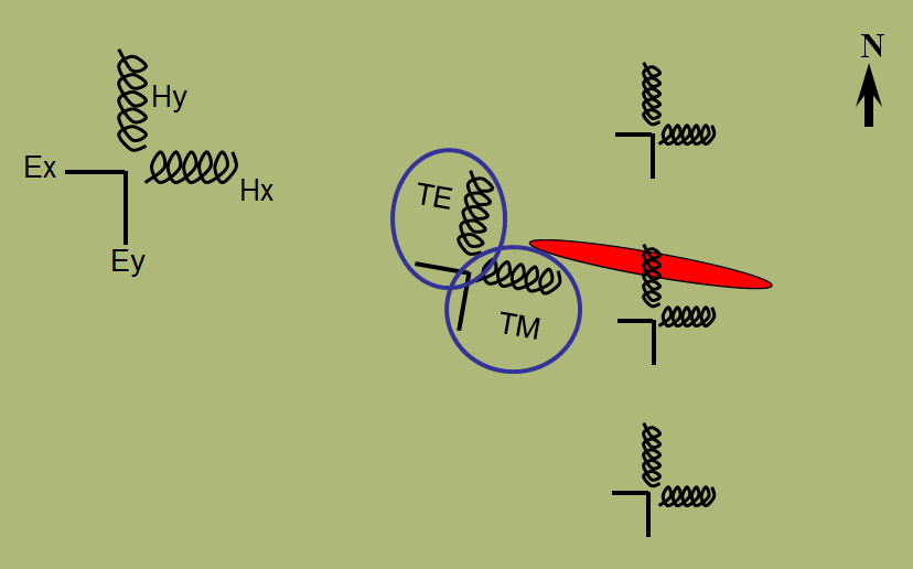 Magnetotelluric Equipment Layout and Design