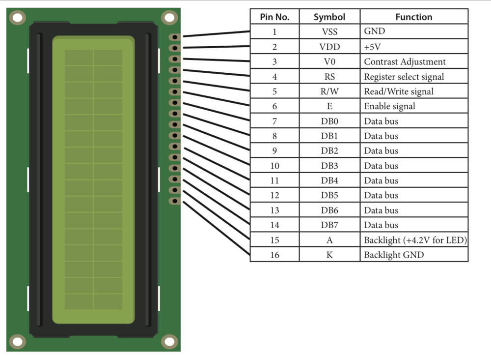 The pinouts for a typical 16x2 LCD