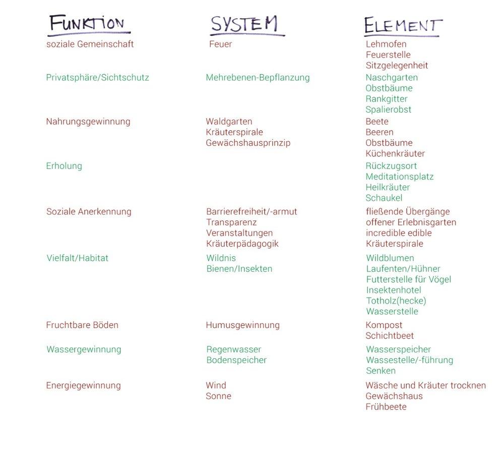 Permakultur Funktion System Element
