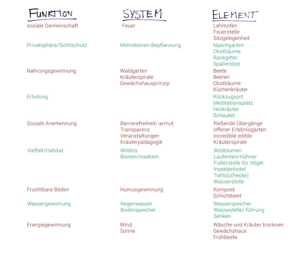 Funktionen, Systeme und Elemente der Permakultur