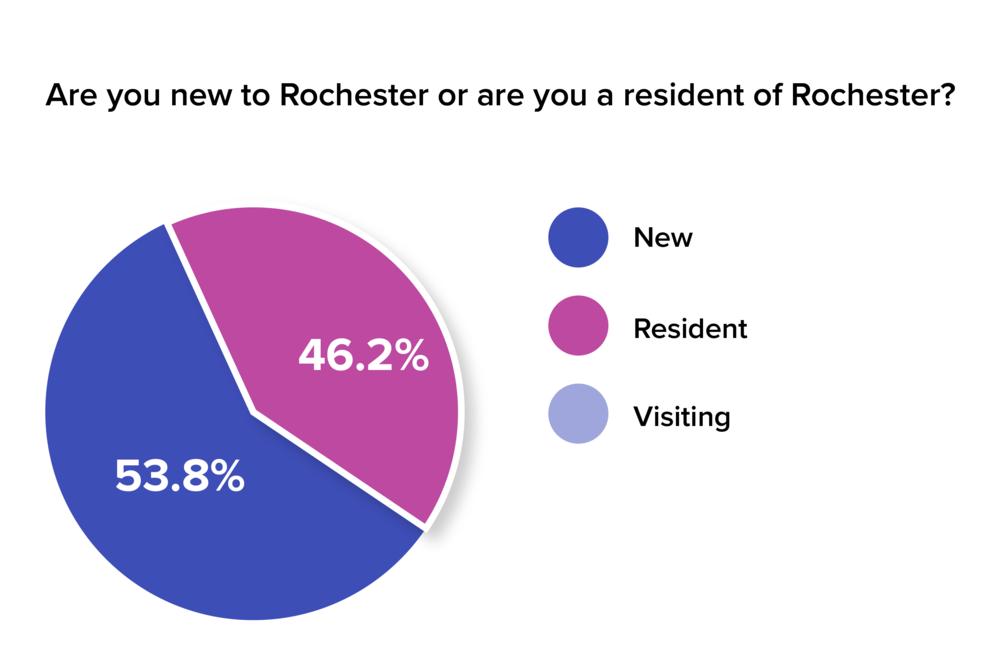 RocDoc User Survey Responses-01.png