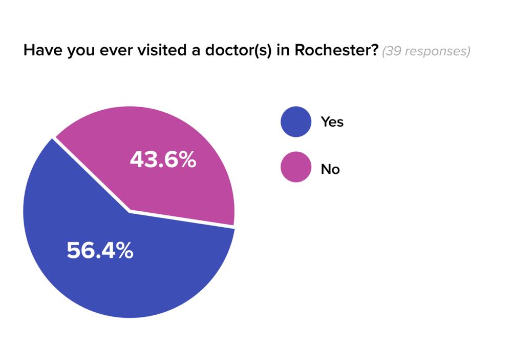 RocDoc User Survey Responses-04.png