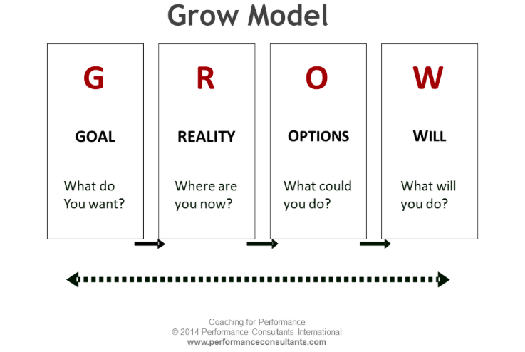 GROW will guide the flow of each conversation