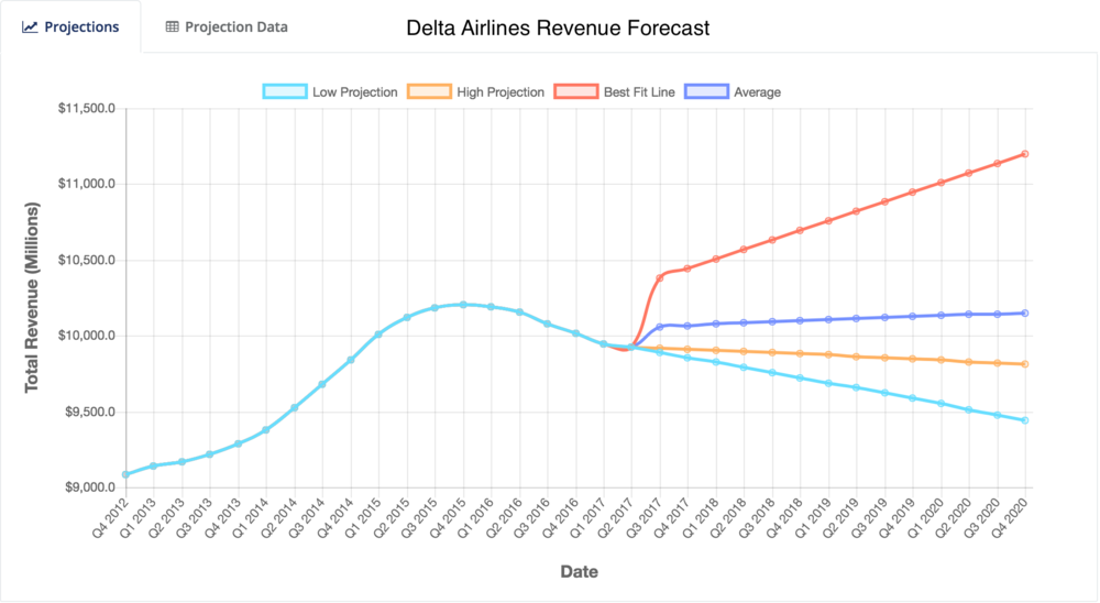 Delta Airlines Revenue Forecast
