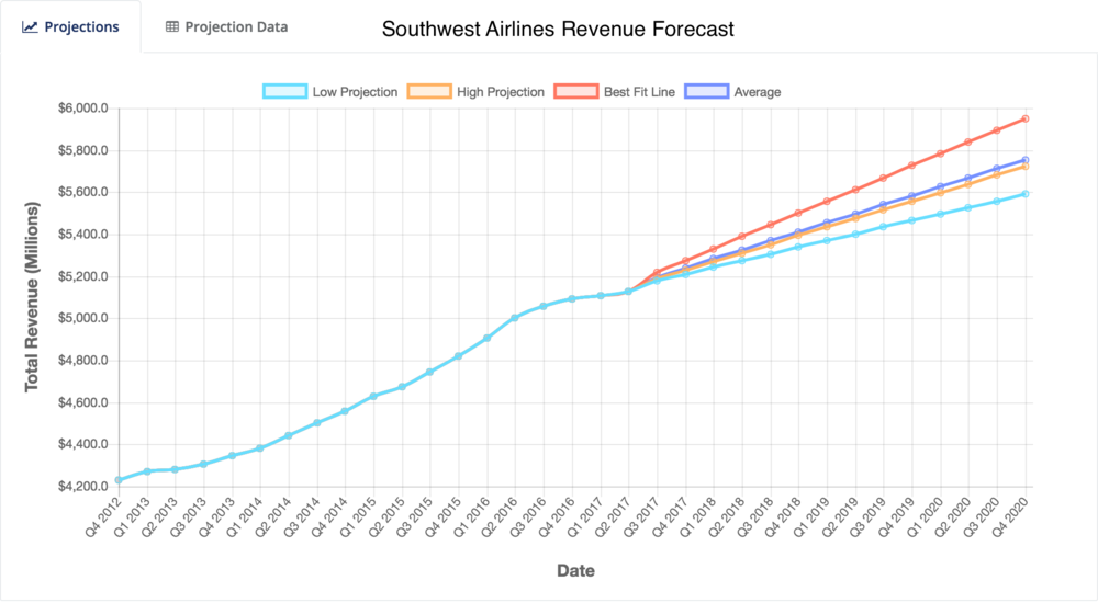 Southwest Airlines Revenue Forecast