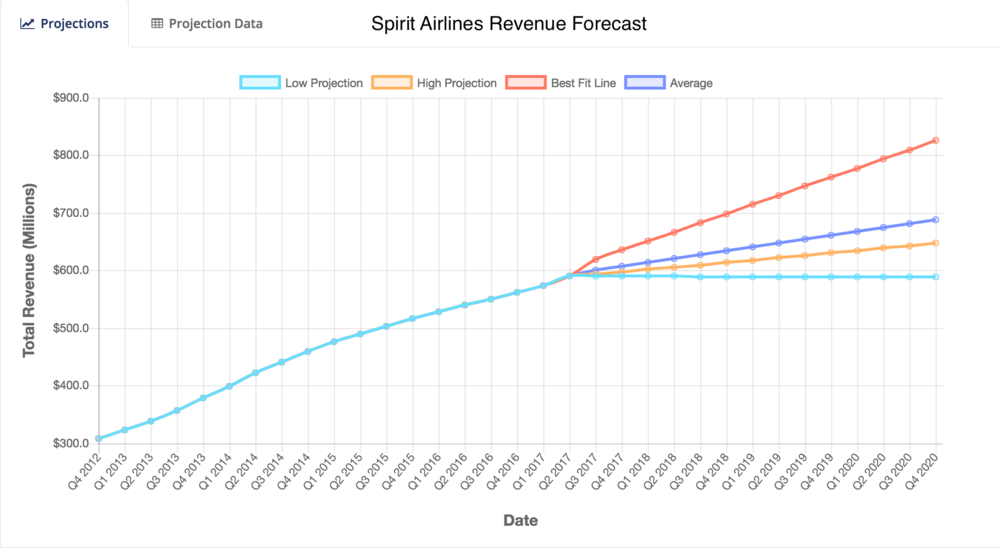 Spirit Airlines Revenue Forecast