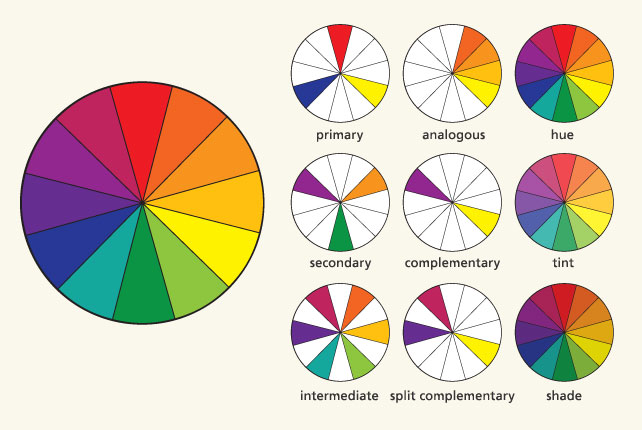 http://ideas.demco.com/blog/space-planning-design-103-choosing-colors-fabrics-finishes/attachment/color_wheel/