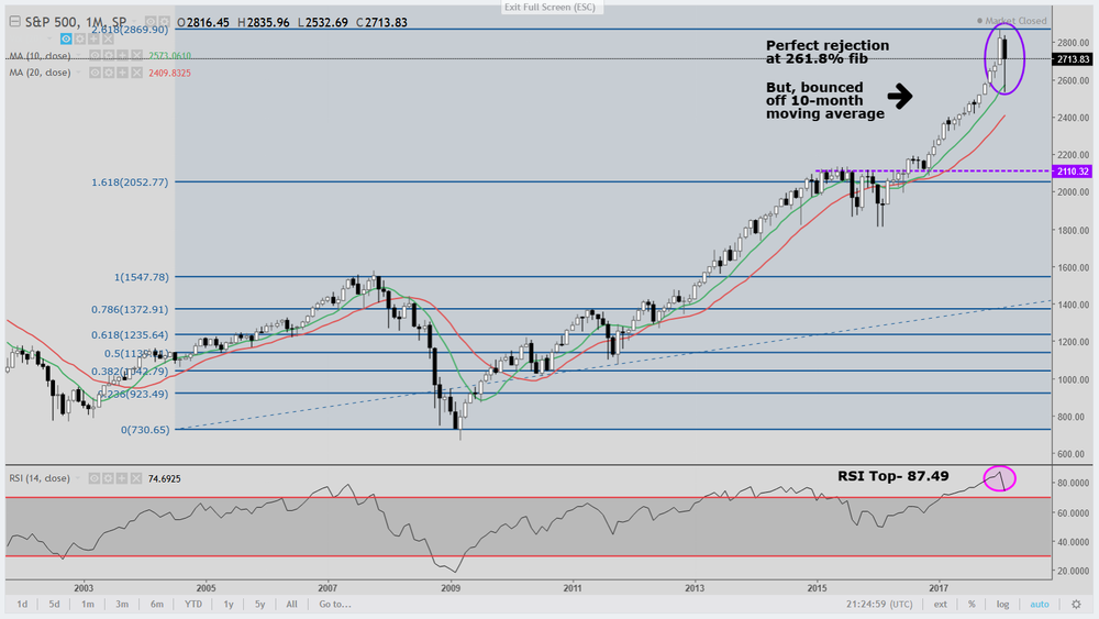 SPX 2-2018 Monthly with Fib.png