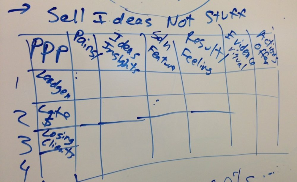 sell-ideas-not-stuff-matrix-on-whiteboard-at-clio-1024x627.jpg