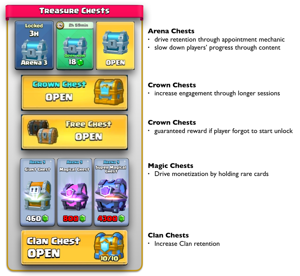 The Chest mechanic is harnessed to drive engagement, retention, social and monetization. This mechanic is probably the most influential game mechanic since automated farming of Clash of Clans in 2013.