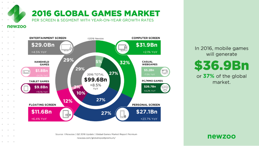 As of 2016, mobile games overtook console and PC as the biggest gaming platform in the world.