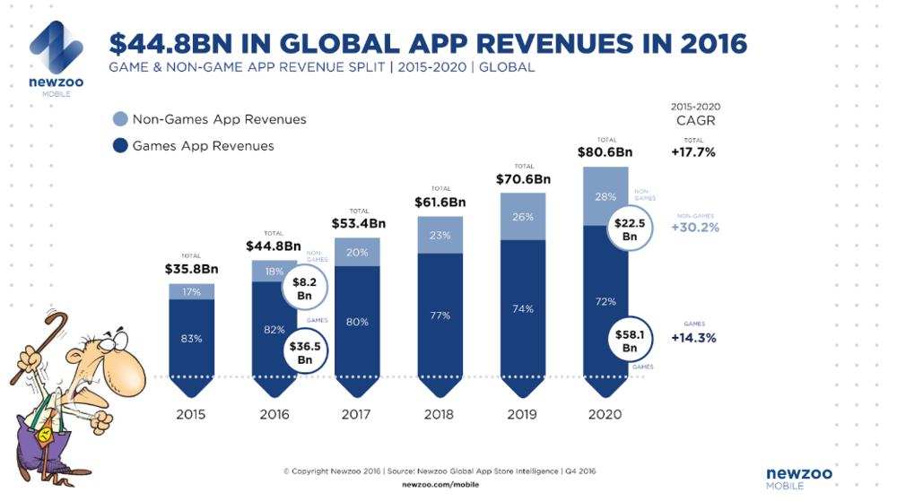 Time to lose the old man syndrome! Mobile revenues have grown year-on-year for the last 10 years and will grow further in 2017.