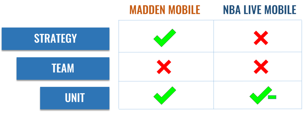 "Strategy, Team and Unit are the core elements of ""the puzzle"" on Madden Mobile and NBA Live Mobile; while both games are not strong in hitting the Team element of the puzzle, Madden Mobile is able to satisfy the Strategy and Unit elements of the puzzle and create meaningful gameplay"