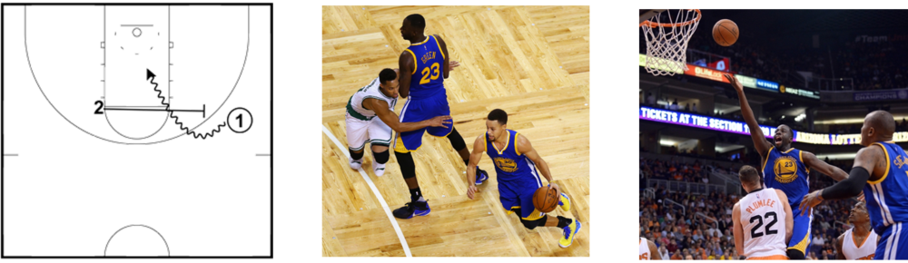 "The ""Pick and Roll"", a classic basketball play; Steph Curry (#1 position) moves around a screen set by Draymond Green (#2 position) - Curry passes to Green for the drive to the basket"