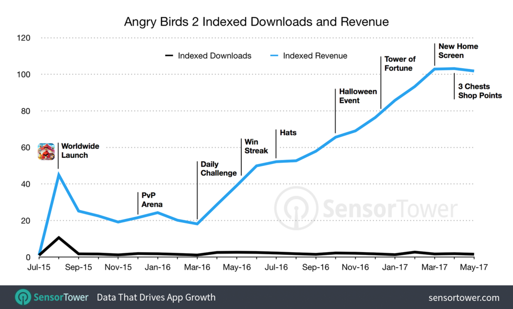 After the initial launch, Angry Birds 2 declined and had stable relatively low revenues for few months. The growth was achieved through the launch of several key features that all built on top of each other. Post launch there hasn't been any significant spikes of installs, indicating that the growth of revenue is sustainable. In addition to launching key features, the game has been updated rigoroulsy with new levels.