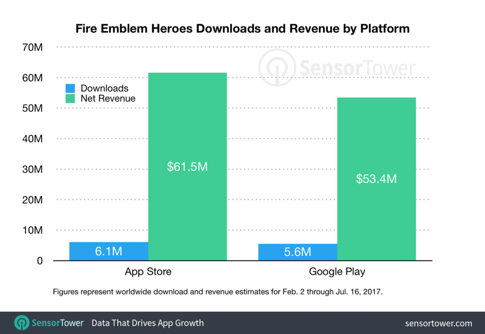 Despite Global featuring on both Apple and Google Play Stores, Fire Emblem Heroes has only had around 10M downloads worldwide, suggesting a lack of User Acquisition and niche appeal. Despite a lack of installs, revenue for the game hasn't slowed down.