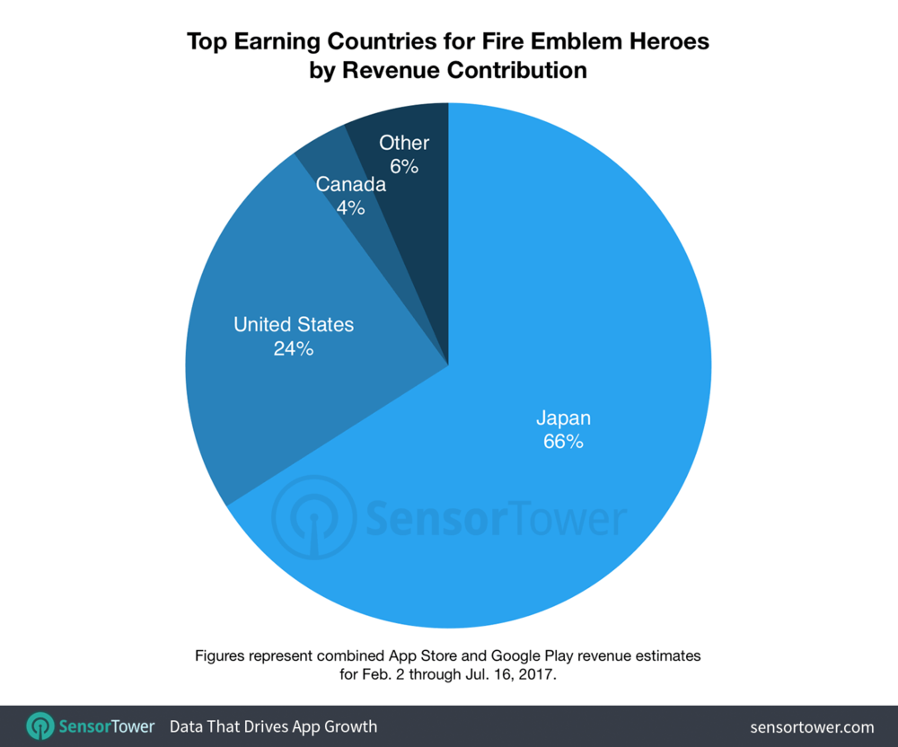Around 66% of Fire Emblem Heroes' revenue has come from Japan, a largely unsurpsiing facet given the immense popularity of both the RPG genre and the franchise there.