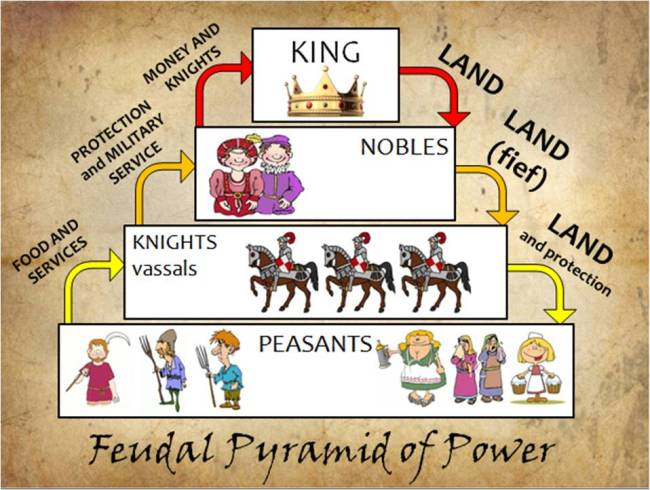 The above diagram shows the Feudal Power Pyramid. Game of War creates a game structure and social framework that is very much in line with this diagram, where the ultimate aim is to become the King.