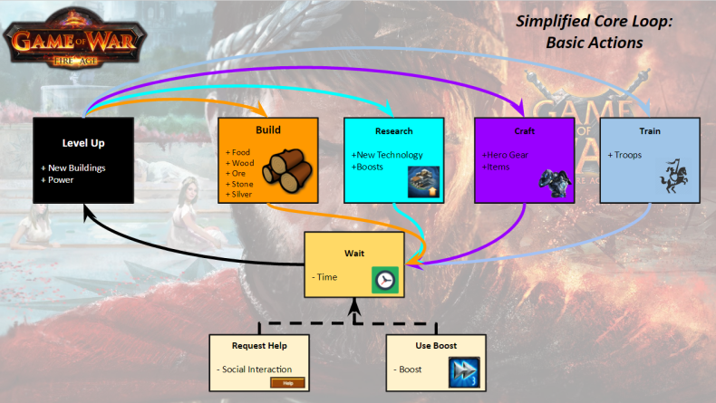 A simplified diagram of the absolute core actions in Game of War. The game is extremely deep, so it's hard to encapsulate everything on one diagram.