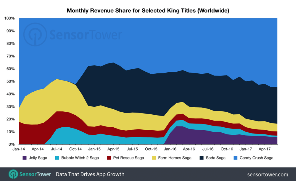 It is important to notice few thing in this revenue breakdown. Firstly, Candy Crush Saga and Candy Crush Soda Saga show tremendous staying power. Secondly, the Candy Crush iterations (Soda and Jelly Saga) are always significantly smaller than the previous game. Thirdly, the potential cannibalization of iteration titles. For example, Bubble Witch Saga 3 was launched in December 2016 causing Bubble Witch Saga 2 to taper off rapidly.
