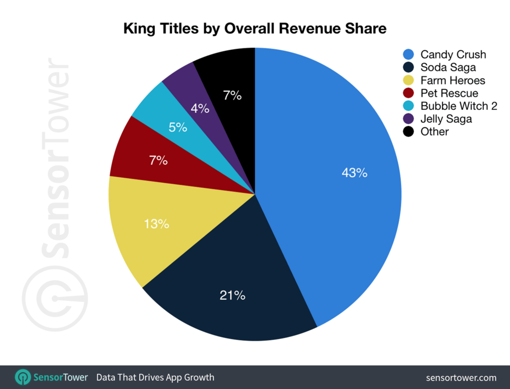 While King has a broad portfolio of dozens of games, 93% of the net revenue comes from three six titles. Furthermore, 68% of all revenue comes from the Candy Crush franchise (Candy, Jelly, Soda).