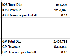 During the early part of Arena of Valor's soft launch (when the title was known as Strike of Kings), it's revenue per install was sub-par to say the least.