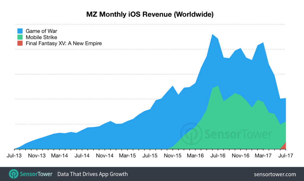 Machine Zone has dominated the revenue charts with their two monster titles Game of War and Mobile Strike. In July the user acquisition focus shifted on their latest title, Final Fantasy, which is has caused their other two titles to drop. Is it a dip or a permanent slide? This series will aim to answer that question among others.