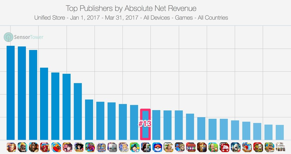 Despite all its resources, know-how, and IPs, EA hasn't broken into the top 10 of mobile game publishers. Even if we include only Western publishers, EA sits far off from the top three.