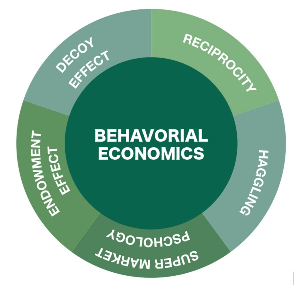 The five elements of behavioral economics are decoy effect, reciprocity, haggling, super market psychology and endowment effect.