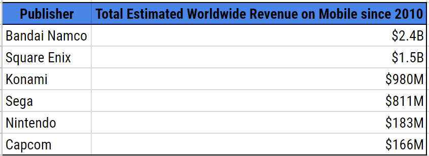 ^ A comparison of estimated mobile revenues generated from traditional physical game companies in Japan.