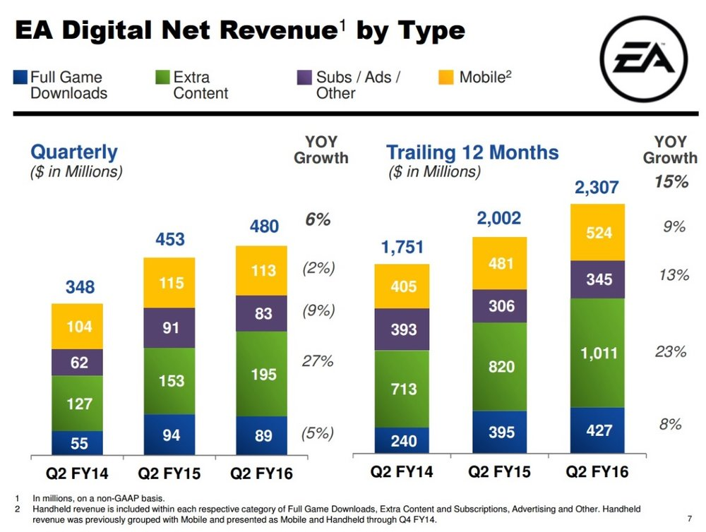 The % of revenue coming from digital content and microtransactions is massive. You can't ignore the importance as a console developer.