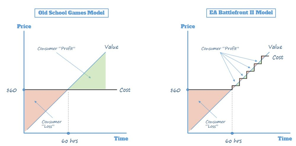"Compare the ""Old School Games Model"" (left) and the ""EA Battlefront II Model"" (right) to see where consumers are getting angry. You get an abundance of consumer profit on the left; you are squeezed heavily on the right."