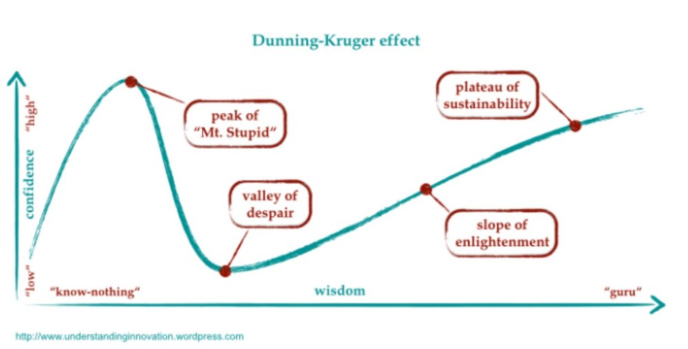 The Dunning-Kruger effect describes the path of anybody learning a new skill, following them from their point of lowest wisdom to their highest enlightenment.