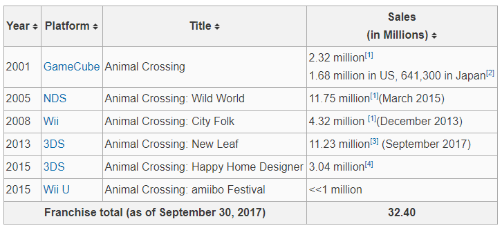 At over 30 million copies sold, Animal Crossing is a big franchise for Nintendo. Though some way short of the Super Mario (311m), Mario Kart (110m) and Zelda (86m) franchises, it's comfortably ahead of the Fire Emblem (10m) and  Metroid (17m) franchises in terms of sales.