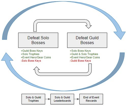 The core loop drives deep engagement via its social and competitive systems.