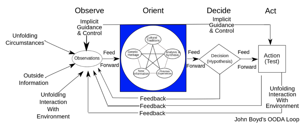 the OODA loop (wikipedia)