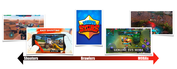 Brawlers is the new emerging category which takes the progression mechanics from Shooters and combines it with the gameplay of MOBAs.