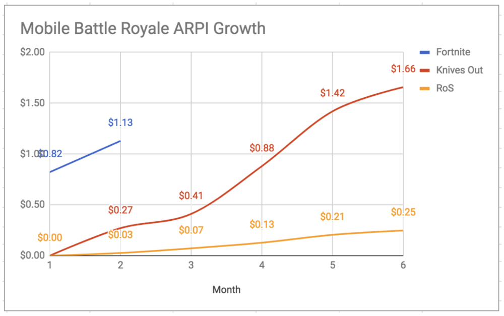 Note the number of months since launch in the lifetime ARPI (avg. revenue per install) chart above. Generally speaking, the longer a game thrives in live operations, the better the game's ARPI becomes (as the installs decrease and existing users spend more during their lifetime):  Source: Based on SensorTower Data