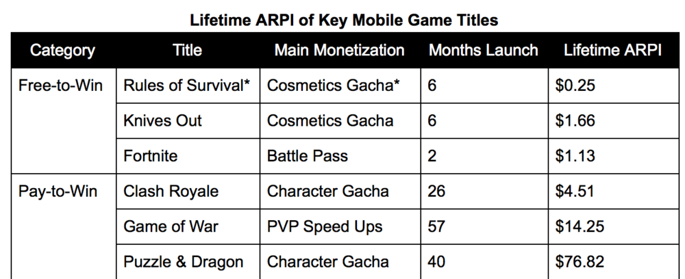 *Note: Rules of Survival does contain some weapons in its loot box, while they are balanced it is not strictly a cosmetics gacha  Source: ARPI based on Sensor Tower data