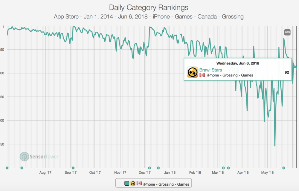 Each of the three overhauls of the game can be seen as massive spikes in the revenue after which Brawl Stars has declined rapidly. Simply put, Brawl Stars can't hold its position in the grossing ranks in current form.  data:  Sensor Tower