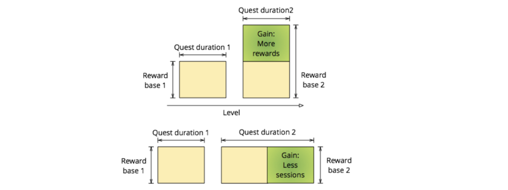 Reward is usually a function of game progression and duration of the quest. Quests either reward less but pull players back faster or reward more and keep player away for longer period of time.