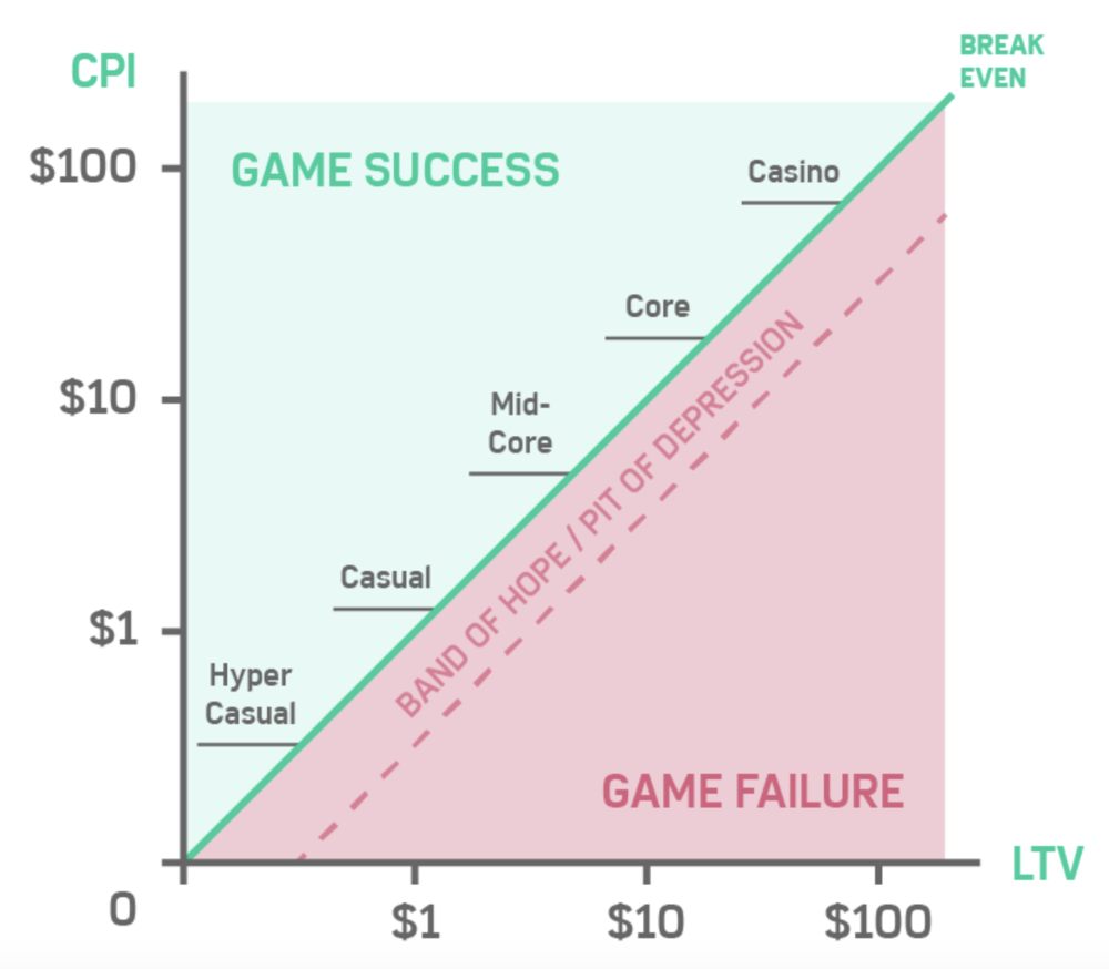 Exponential graph of CPI vs LTV showing where different game genres attack to become profitable