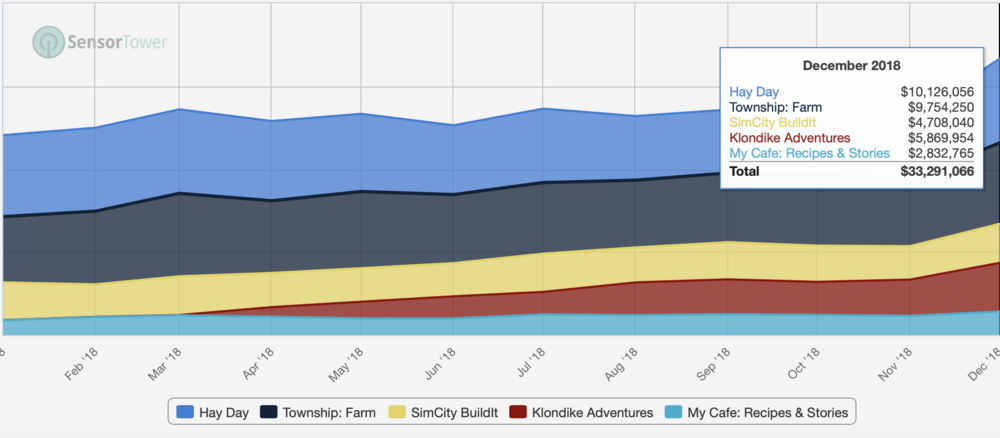 Hay Day and Township are clear sub-category leaders who exchange the number one spot on monthly basis. Klondike was the clear surprise hit of 2018 coming out of nowhere to capture the number three spot in crafting games.