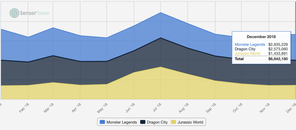For a couple of months Ludia's Jurassic World was leading the breeding games category ahead of perennial hits from Social Point - Dragon City and Monster Legends. But as the blockbuster movie exited the cinemas, so did the charts for breeding games normalise.